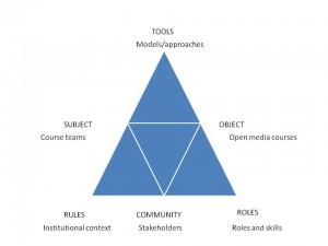 activity triangle